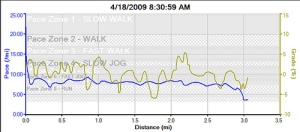 Harrisburg 5k Race Pace - 2009